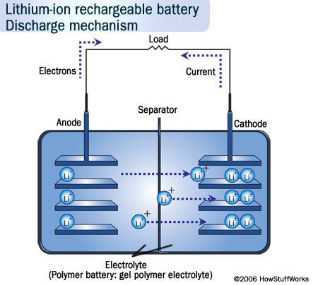 understanding how batteries work and its storage mechanism So what does the ah or amp hour rating really tell you about your battery what are amp hours it is important to understand what the battery specification.